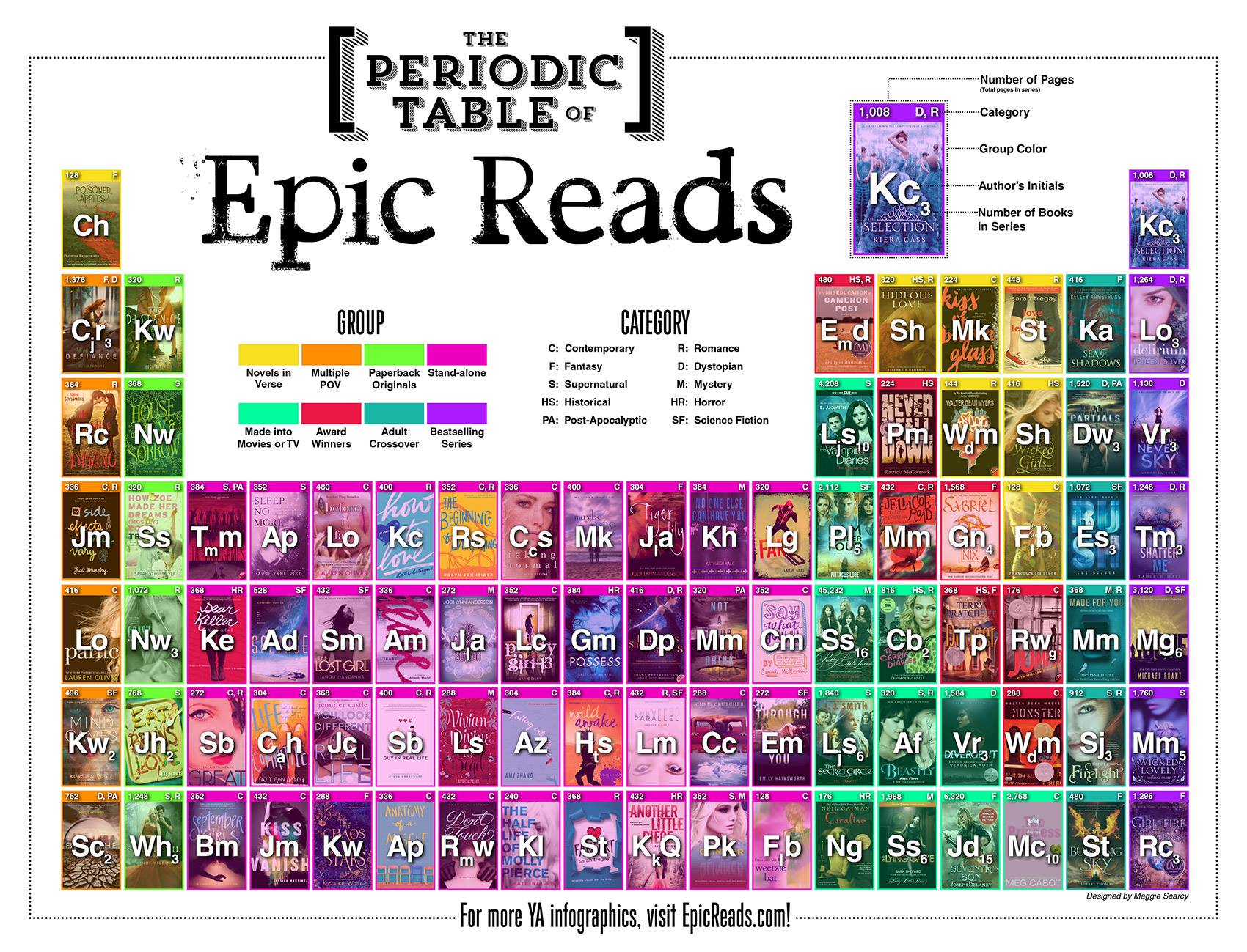 Infographics epic read periodic table free content collideoope epic read urtaz Image collections