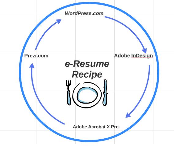 Prezi e-Resume